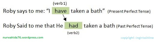 Rumus Direct Indirect Speech Dan Contoh Kalimatnyapengertian Jenis